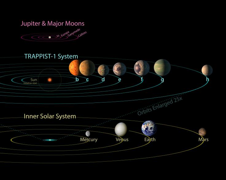 pia21428_-_trappist-1_comparison_to_solar_system_and_jovian_moons